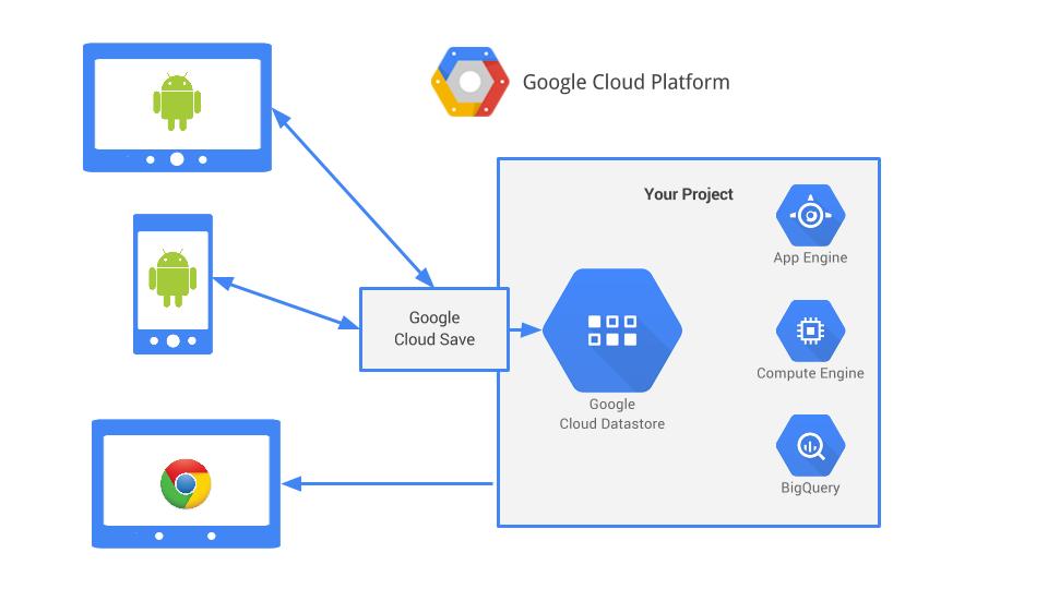 Google Cloud Vs Google Drive Choosing Backup Storage