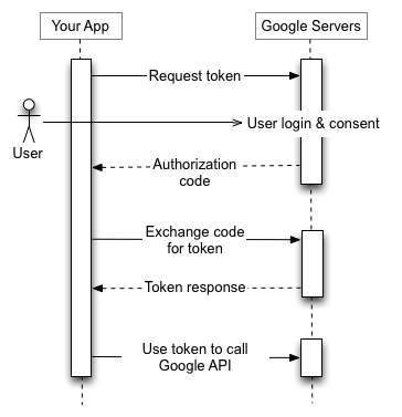 List-of-requested-access-rights-Google-Cloud-Storage