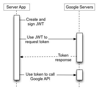 Service-account-mode-JSON-web-tokens-scheme