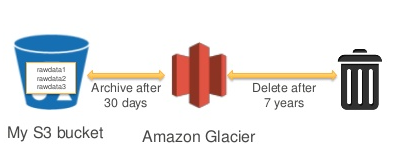 amazon-s3-amazon-glacier-lifecycle-example