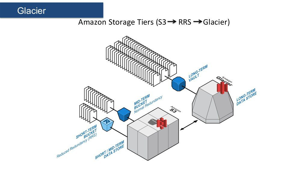 amazon-storage-tiers-scheme