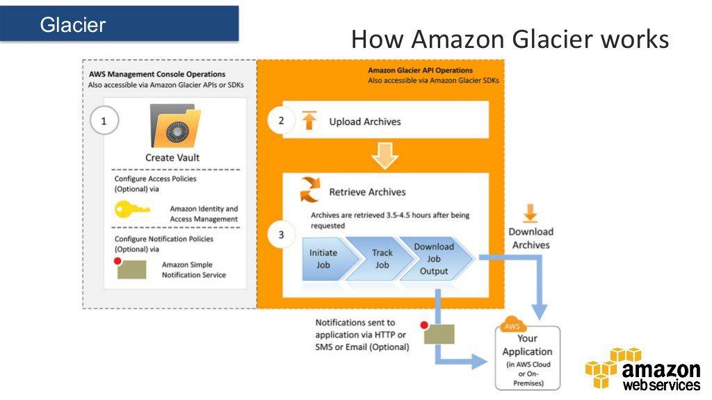 scheme-of-how-amazon-glacier-upload-works
