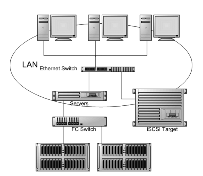 Typical SAN infrastructure model