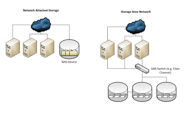 SAN and NAS access difference