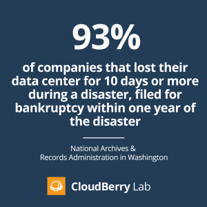 Backup vs Disaster Recovery Fact 2