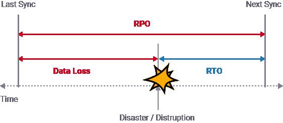 recovery point objective scheme