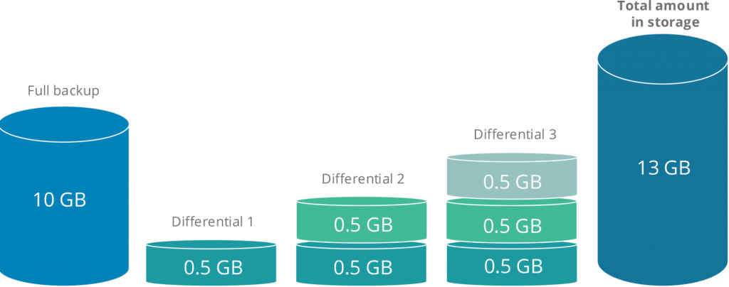 Diagram illustrating how differential backup works (uploads the difference since the full backup)
