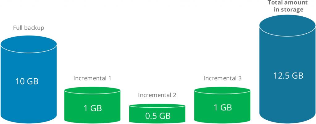 Diagram illustrating how incremental backup works
