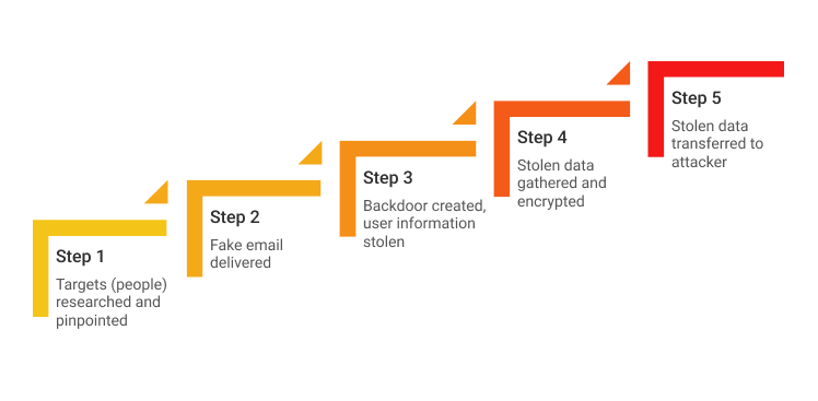 How Spear Phishing Works