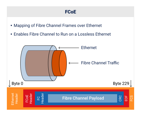 FCoE Structure