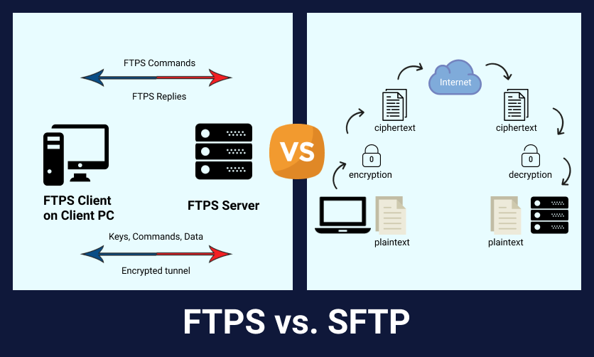 Difference between SFTP and FTPS
