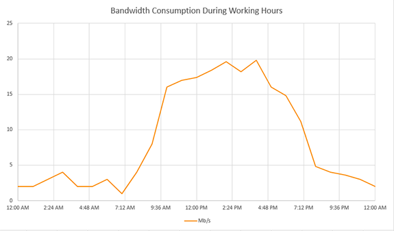 bandwidth-consumption-during-working-hours-small-business-chart
