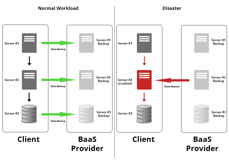 baas-disaster-recovery-scheme