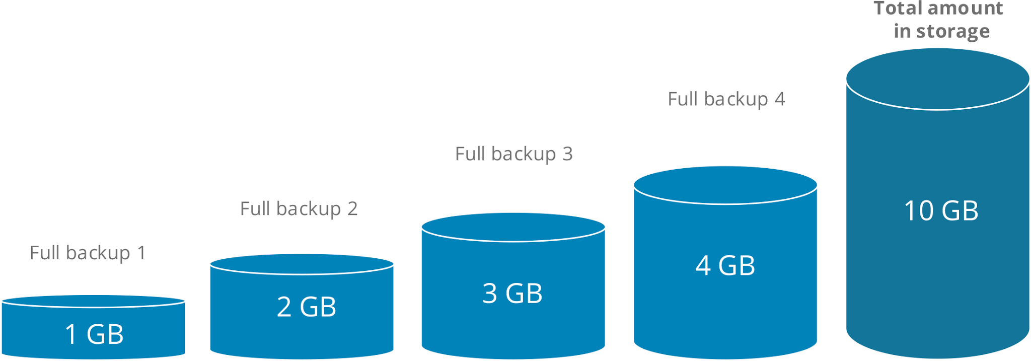 Dynamics CRM Full backup