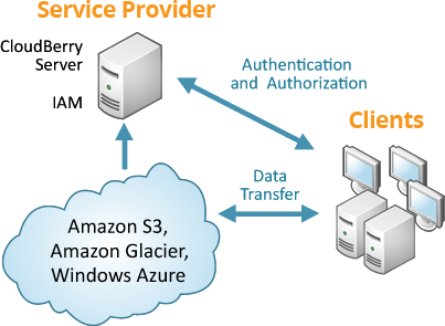 How CloudBerry Lab backup works