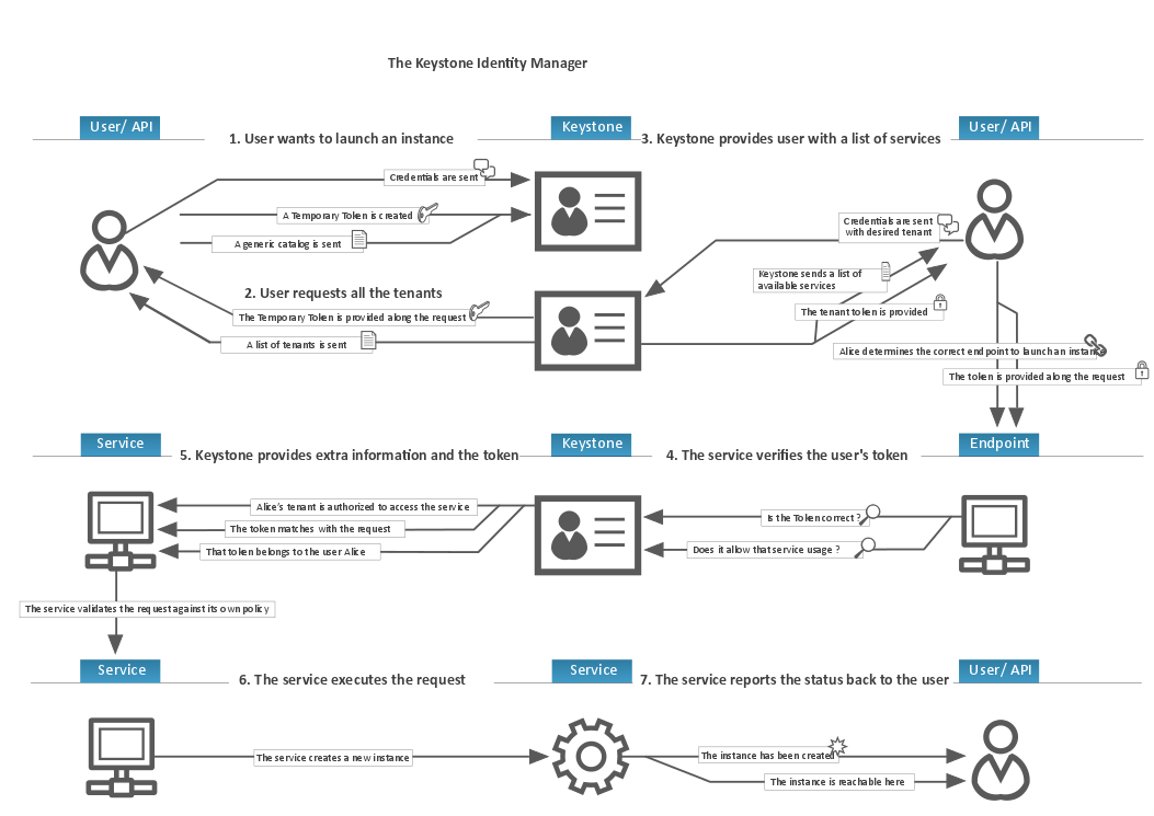 general-operations-scheme-keystone-authentication-mechanisms