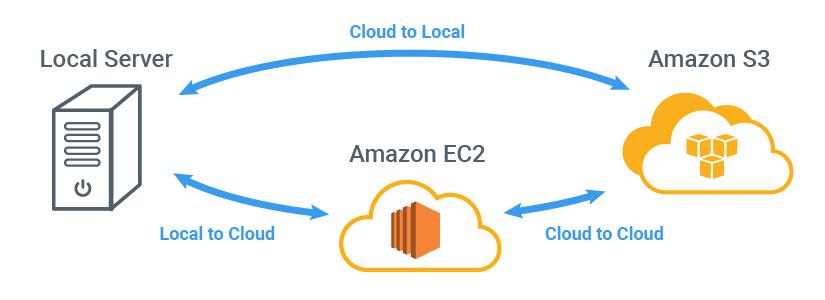 Wise Data Recovery: Choosing Cloud Restore Type