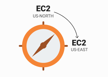 move ec2 to different region