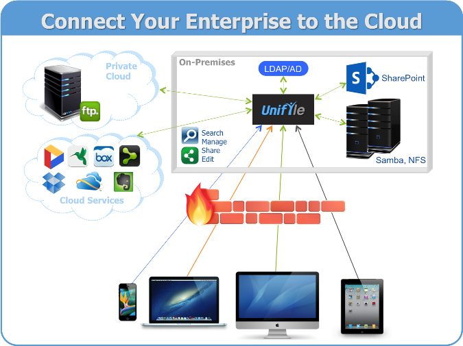 Top 3 Cloud Sync Tools for Business | CloudBerry Lab Blog