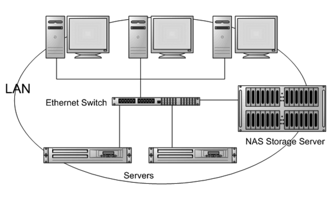 Typical NAS infrastructure model