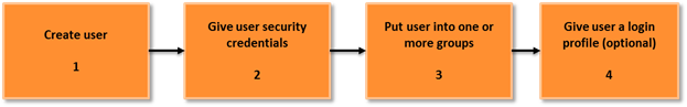 Implementation of the AWS security groups step-by-step