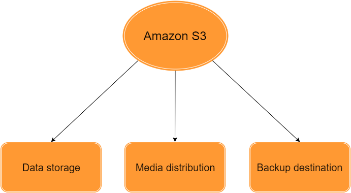 Amazon S3 use cases