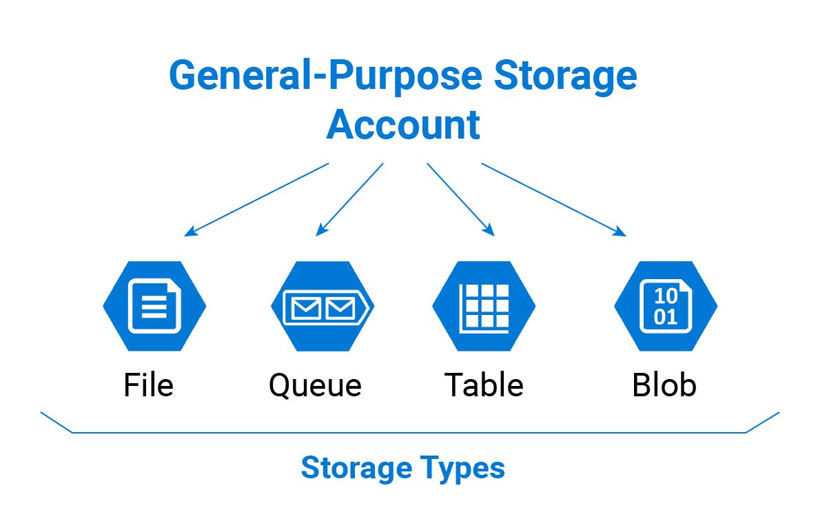 Microsoft Azure General-Purpose Storage Account Types