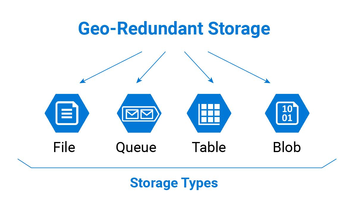 Microsoft Azure Geo-Redundant Storage Types