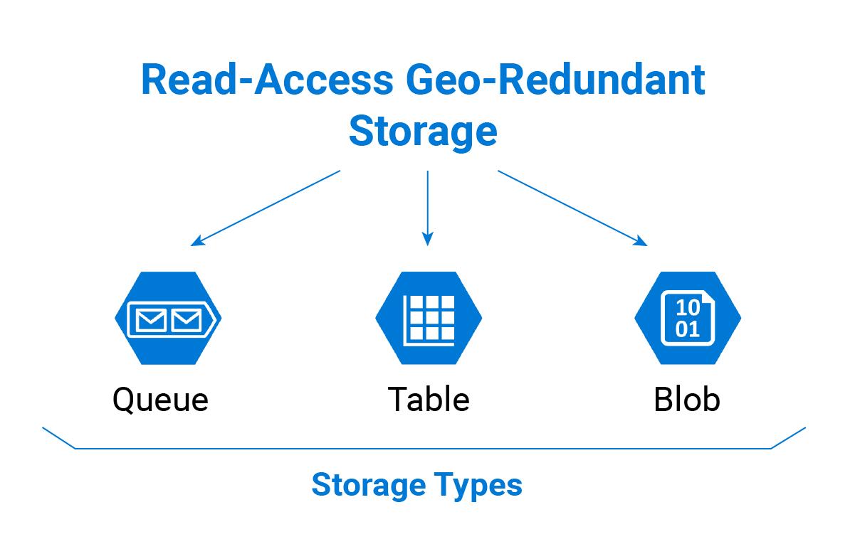 Microsoft Azure Read-Access Geo-Redundant Storage Types