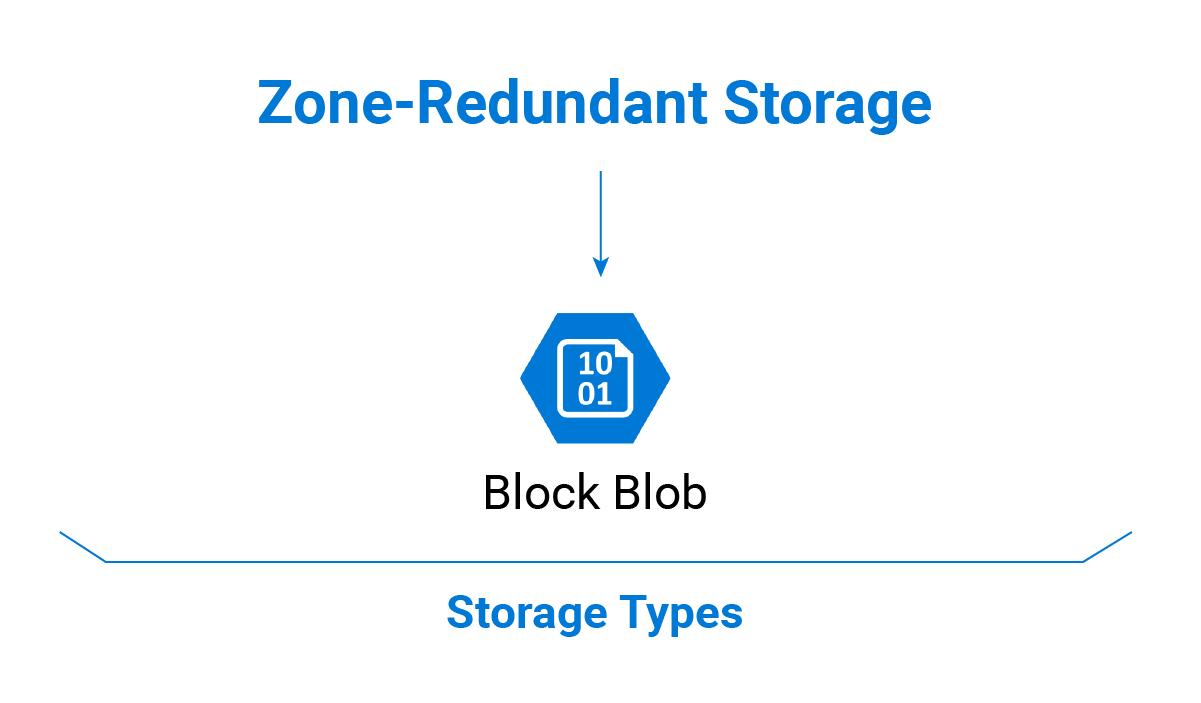 Microsoft Azure Zone-Redundant Storage Types