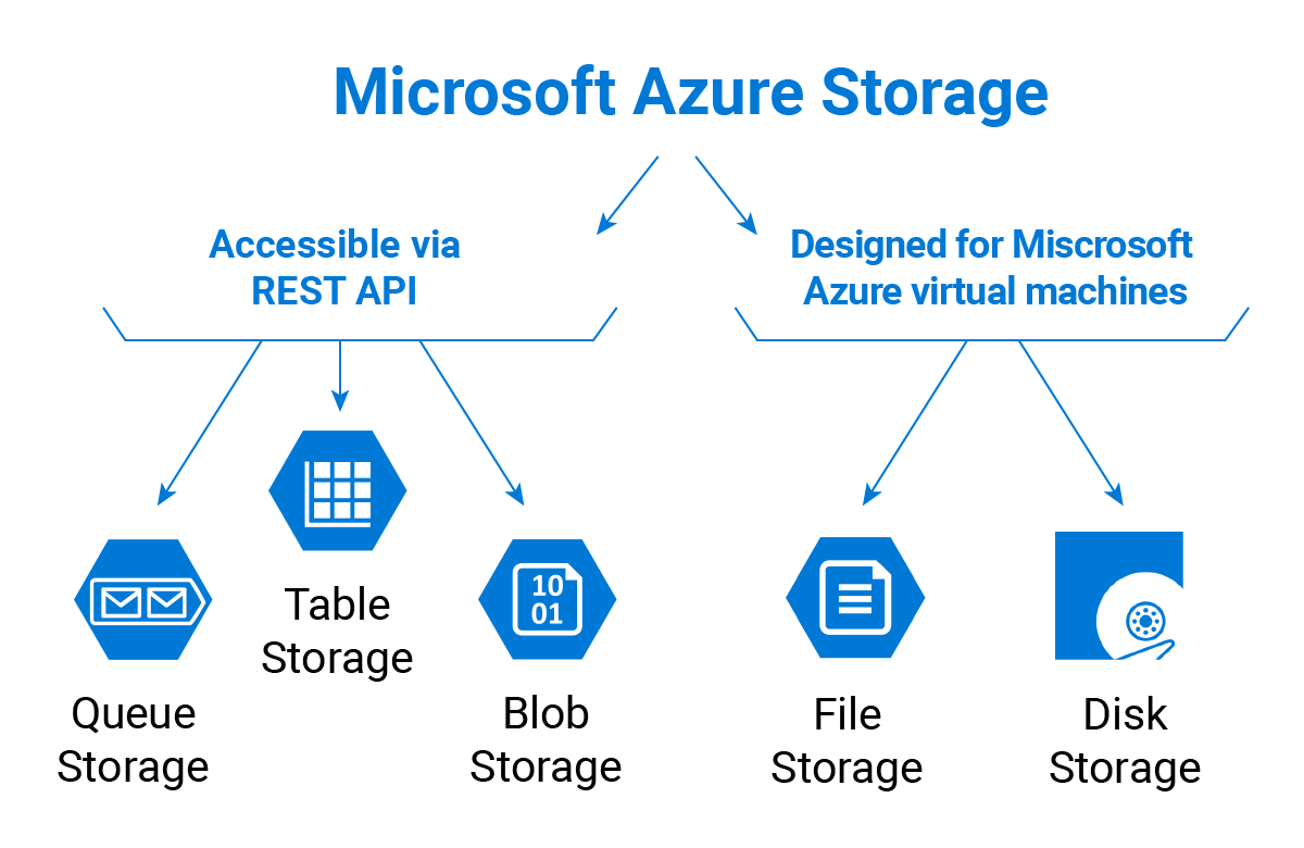 Microsoft Azure Storage Types Explained