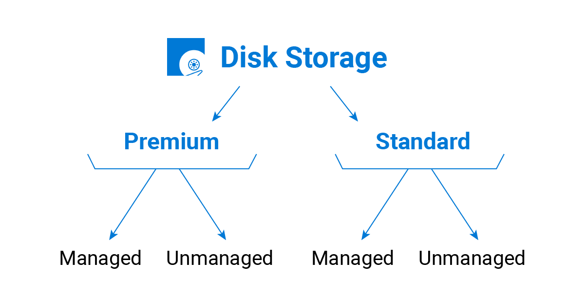 Microsoft Azure Disk Storage Types
