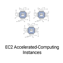 Amazon EC2 instance types: Accelerated Computing