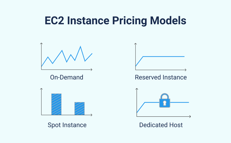 EC2 Instance Pricing Overview