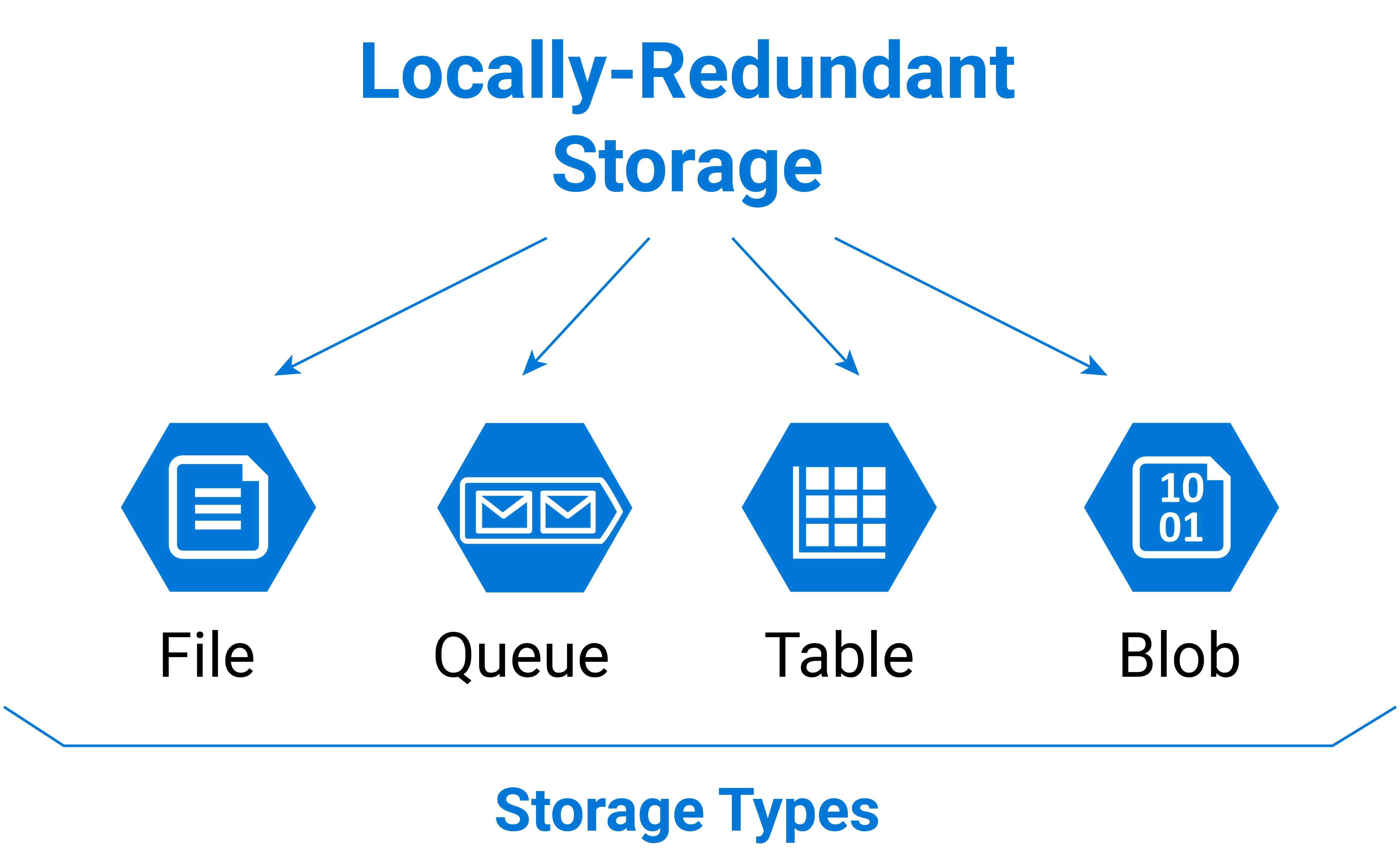 Microsoft Azure Locally-Redundant Storage Types