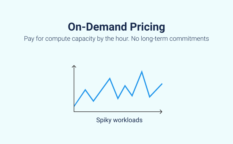 On-Demand Pricing