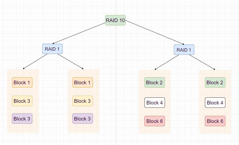 RAID 10 (data striping and mirroring)