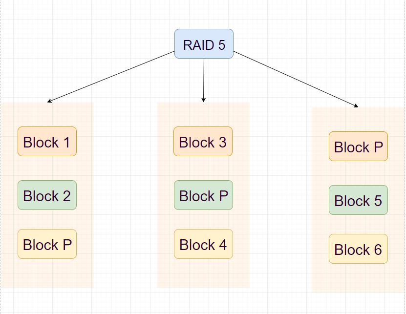 RAID 5 (data striping and parity)