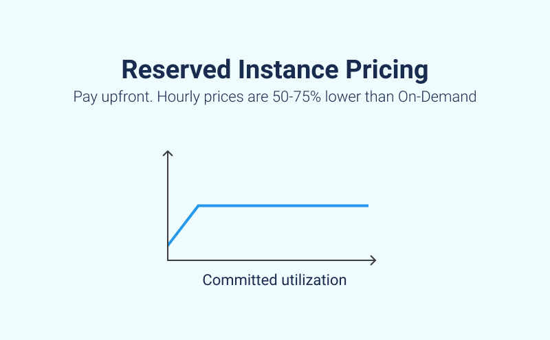 Reserved Instance Pricing