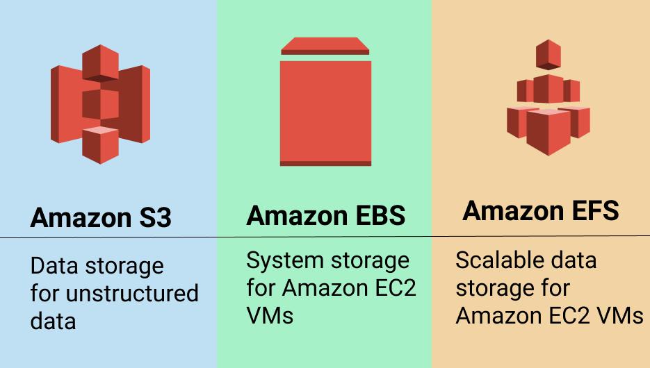 Amazon storage comparison