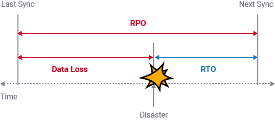Recovery Point Objective diagram