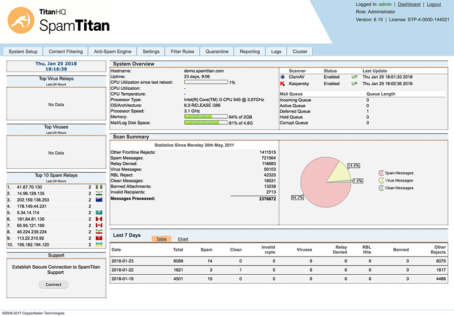 Spam Titan | Email Firewall Solutions Overview