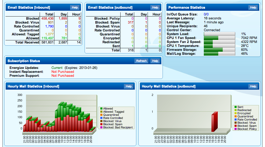 Barracuda Spam Firewall | Email Firewall Solutions Overview