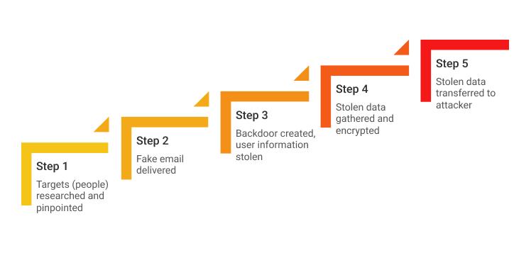 How Spear Phishing Works