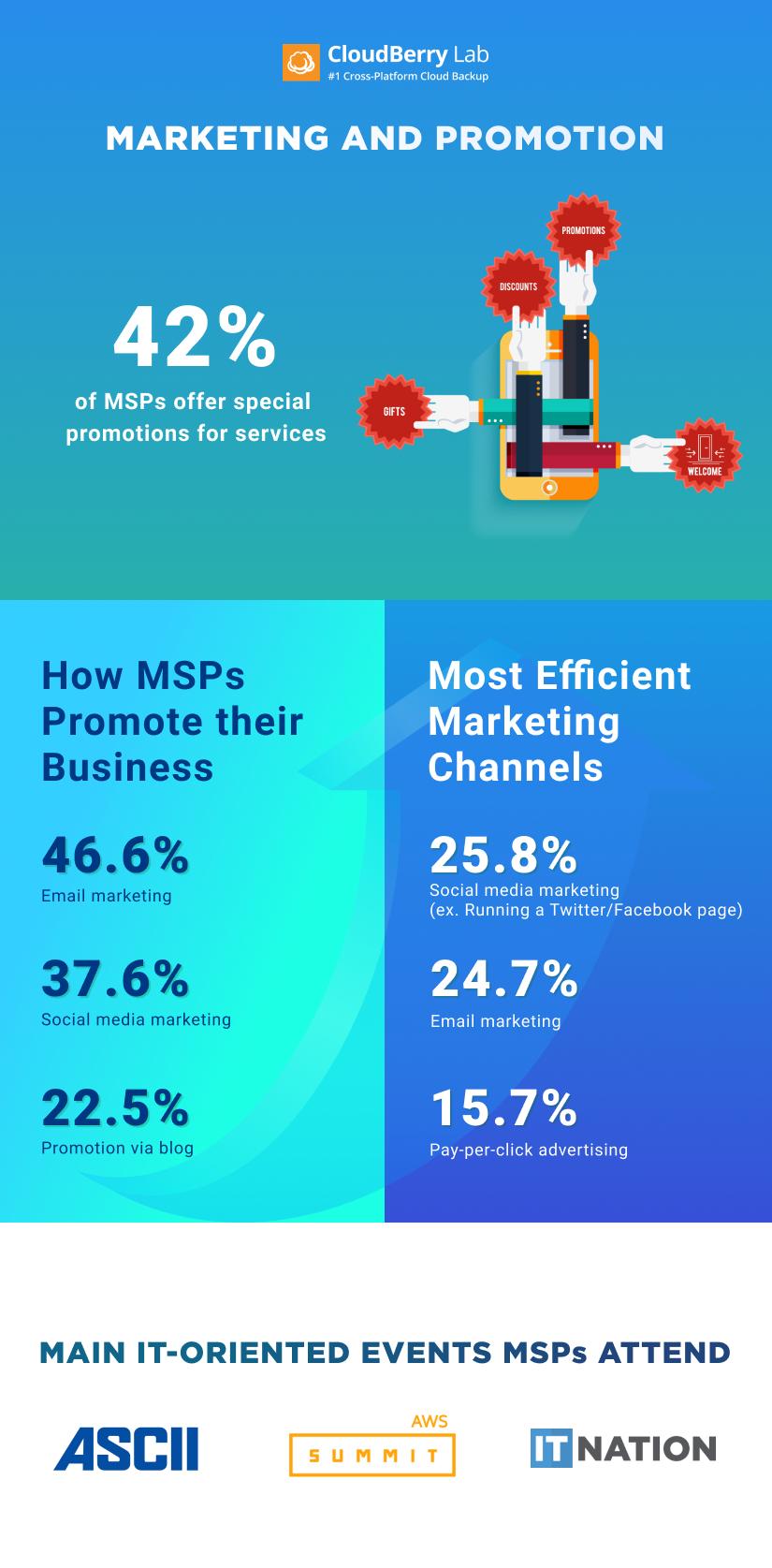 MSP infographics marketing