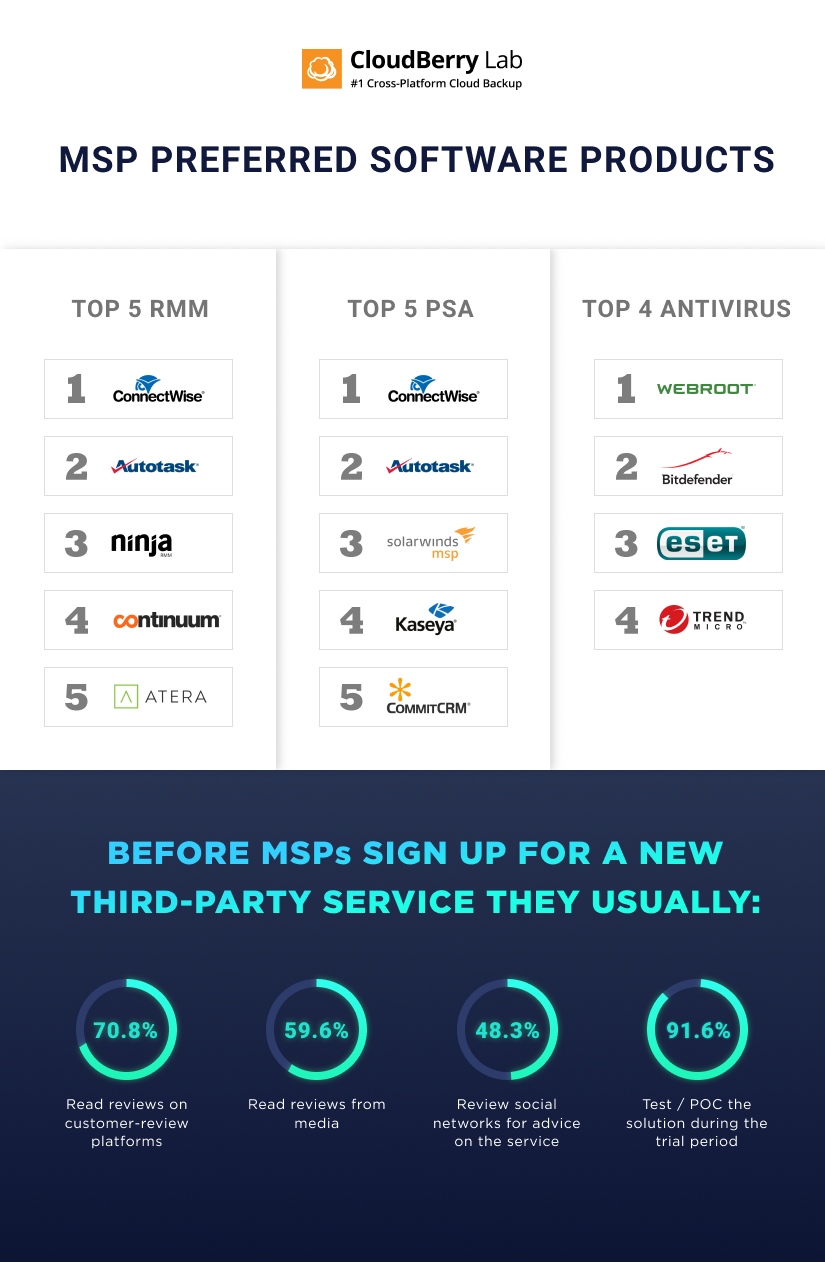 MSP infographics software