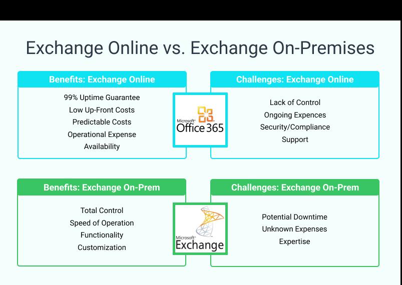 Exchange Online vs. Exchange On-Premises
