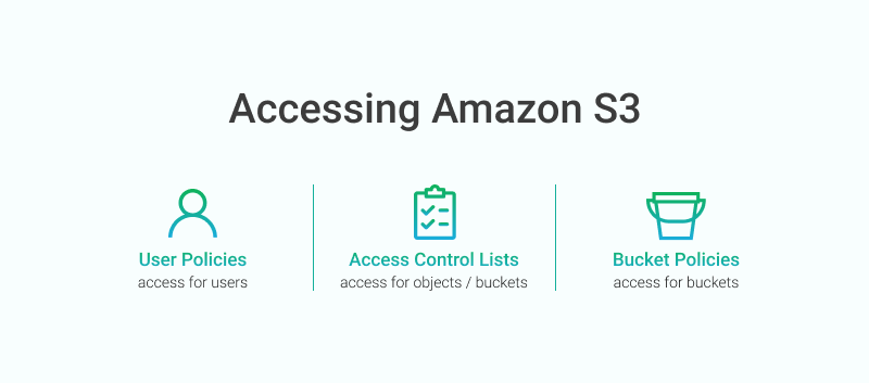 AWS S3 access control tools