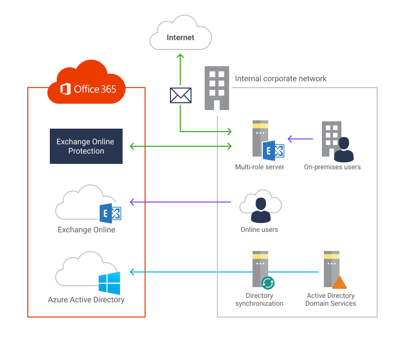 Mixed environment of online Office 365 services and on-premises infrastructure.