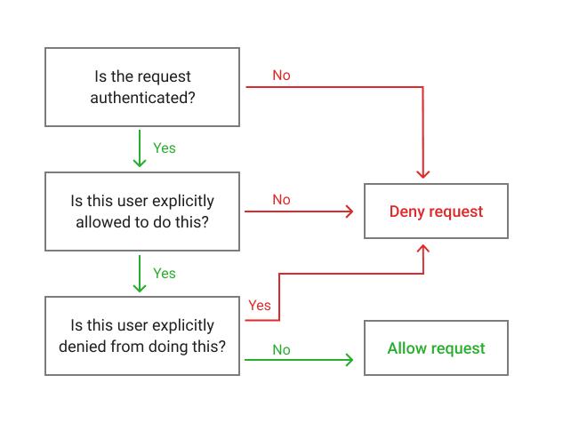 AWS IAM Policy Explained